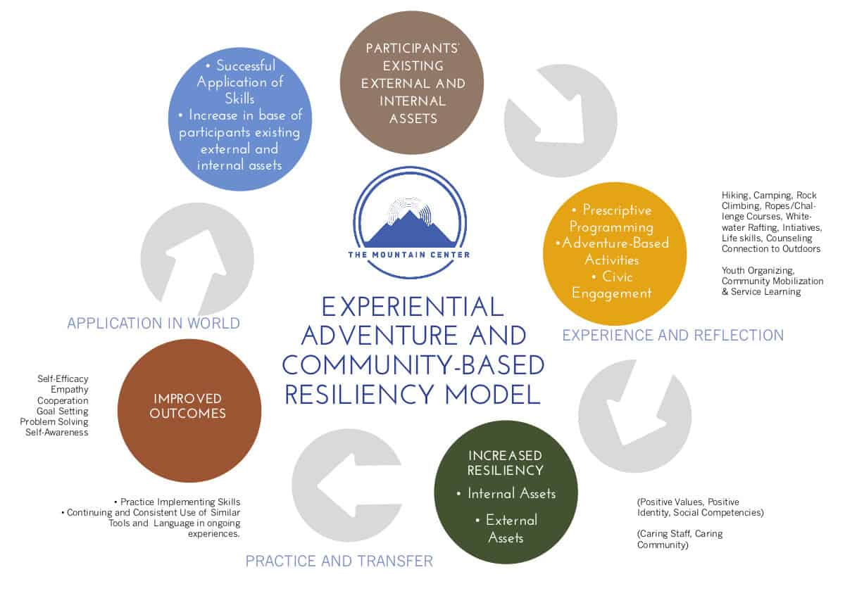 Community Based Resiliency Model in New Mexico